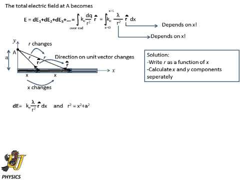 Electric field of a continuous charge distribution - a uniformly charged rod
