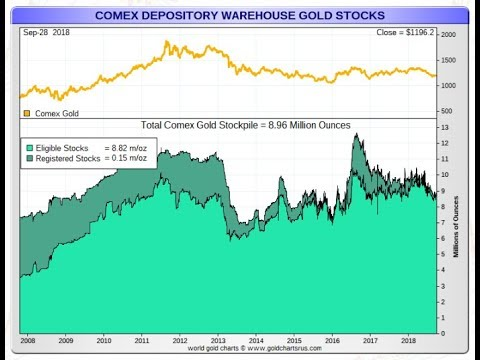 Does Comex Have Enough Gold To Prevent A Default