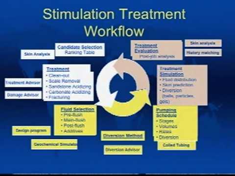 2005-2006: Well Stimulation – A New Challenge
