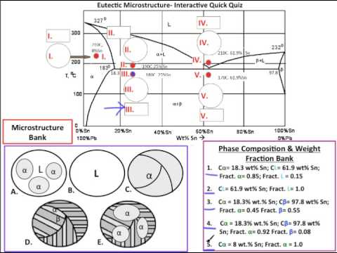 Interactive Quick Quiz: Eutectic Phase Diagram Calculations and Microstructures