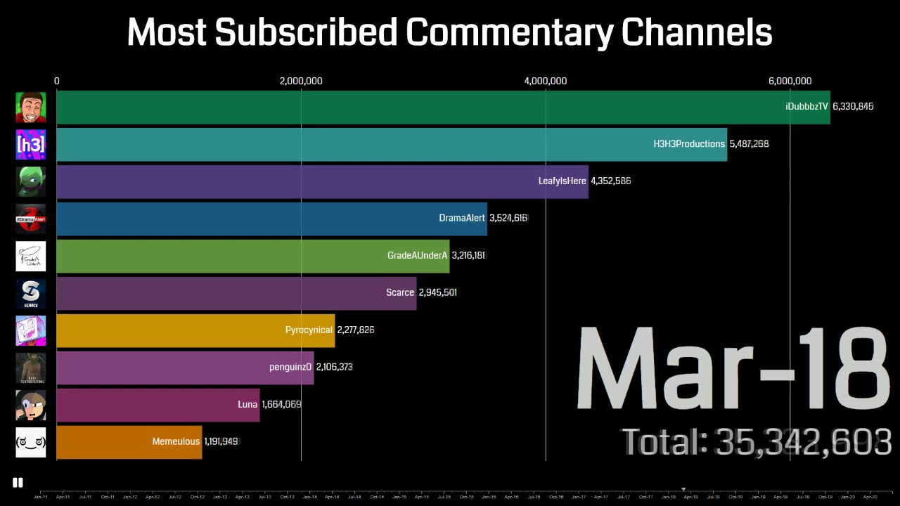 Most Subscribed To Commentary Channels (2011-2020)