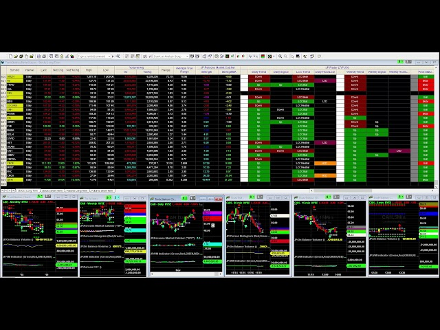 John Person Trading Class -Support Levels & Trade Signals in $FB $SPY $SSO & ES