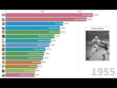 Ranking History of the top 10 Men's ATP Tennis - Every week from 1990 to 2020