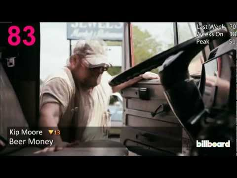 Billboard Hot 100 (2/2/13)