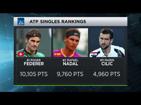 What's at Stake- Roger Federer Returns To World No.1