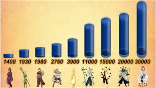 Naruto Jinchuriki Power Levels