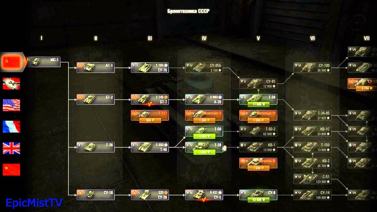 Премиум аккаунт wot по праву считается самой покупаемой услугой среди танкистов. Он обеспечивает дополнительное количество опыта и серебра ( 50%), которое зарабатывается за каждый бой. Это позволят быстрей прокачивать и покупать очередные танки и модули на них. Так, времени, чтобы.