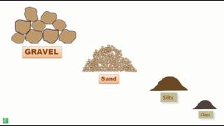 Soil Formation and Types of Soil