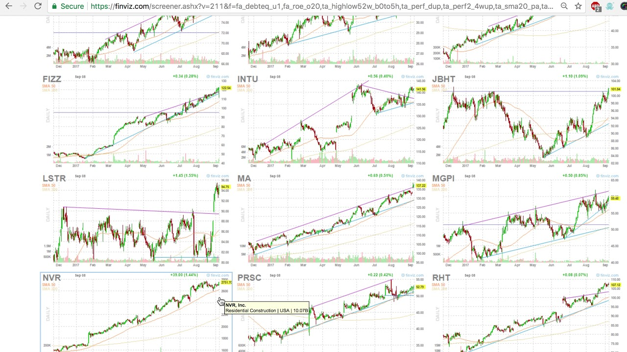 How to Buy The Dip in Stocks Using FinViz