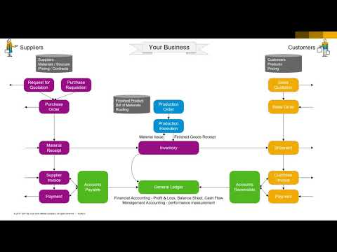 Conversational ERP – Lesson 1 – What is ERP (15m)