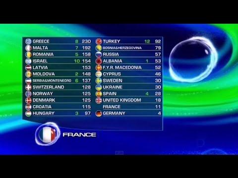 Helena Paparizou - Voting process & awarding (Eurovision 2005)
