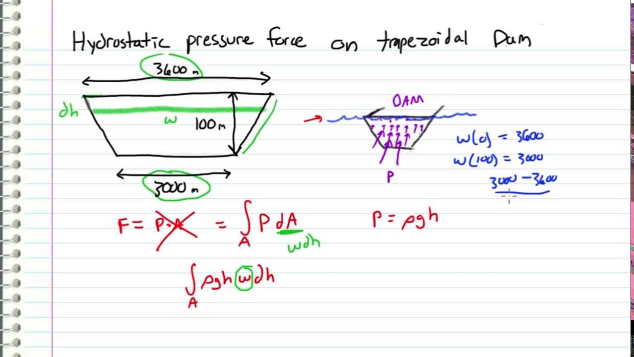 Statics Hydrostatic Force On Trapezoidal Dam Request