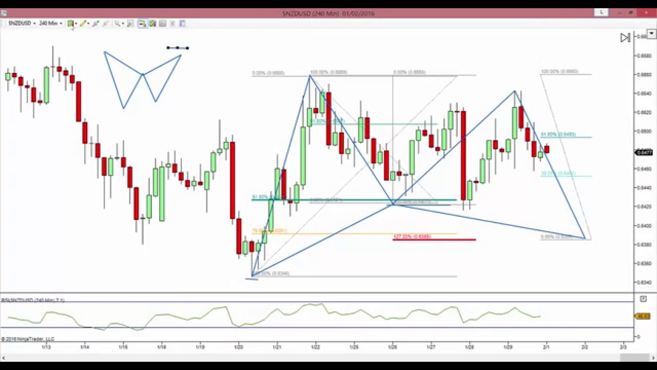 Forex Gartley: How To Trade The Gartley Pattern