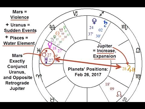 Mars-Uranus-Jupiter Pattern Exact = Extreme Energy