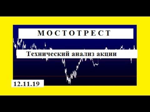 Мостотрест .Технический анализ акции. Трейдинг