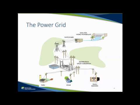 Module 1: U.S. Bulk Electric System
