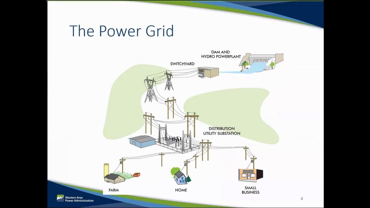Module 1  U S  Bulk Electric System