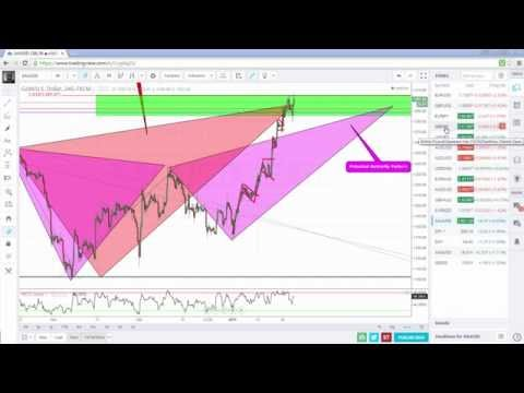 Forex Trading: Patterns, Structure & Trading Competitions