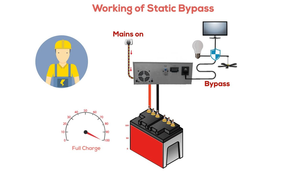 Ups Wiring Diagram 2002 Ford Windstar Belt What Is Static Bypass And Why Your Inverter Should Have This Feature?| Su-kam - Youtube