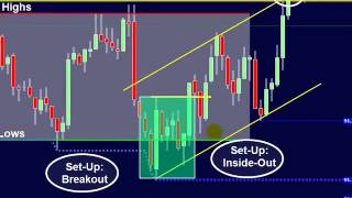 Forex. 3 Keys to Day Trading Success; Change your FUTURE with this strategy!