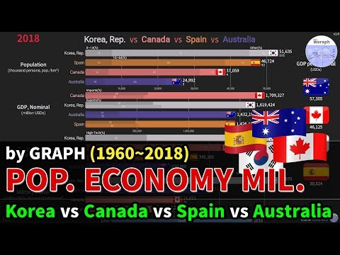 Korea Vs Canada Vs Spain Vs Australia [Population/Economy/Military] Comparison (1960~2018)