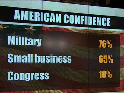 Confidence in Congress falls to historic low, Gallup poll reveals