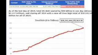 US Debt Soars by $100 Billion On Last Day of 2014, Hits Record $18.14 Trillion!