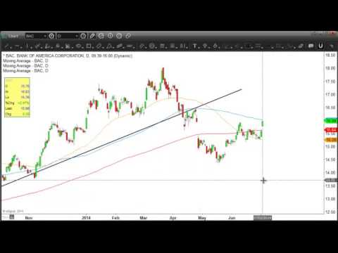 Watch Bank of America for clues to the broader stock market BAC