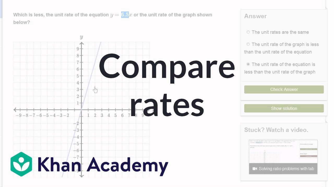 Rates & proportional relationships example (video) | Khan