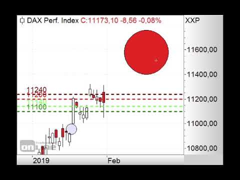 DAX - Rote Wochenkerze? - Morning Call 01.02.2019