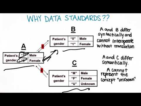 Why Data Standards - Georgia Tech - Health Informatics in the Cloud