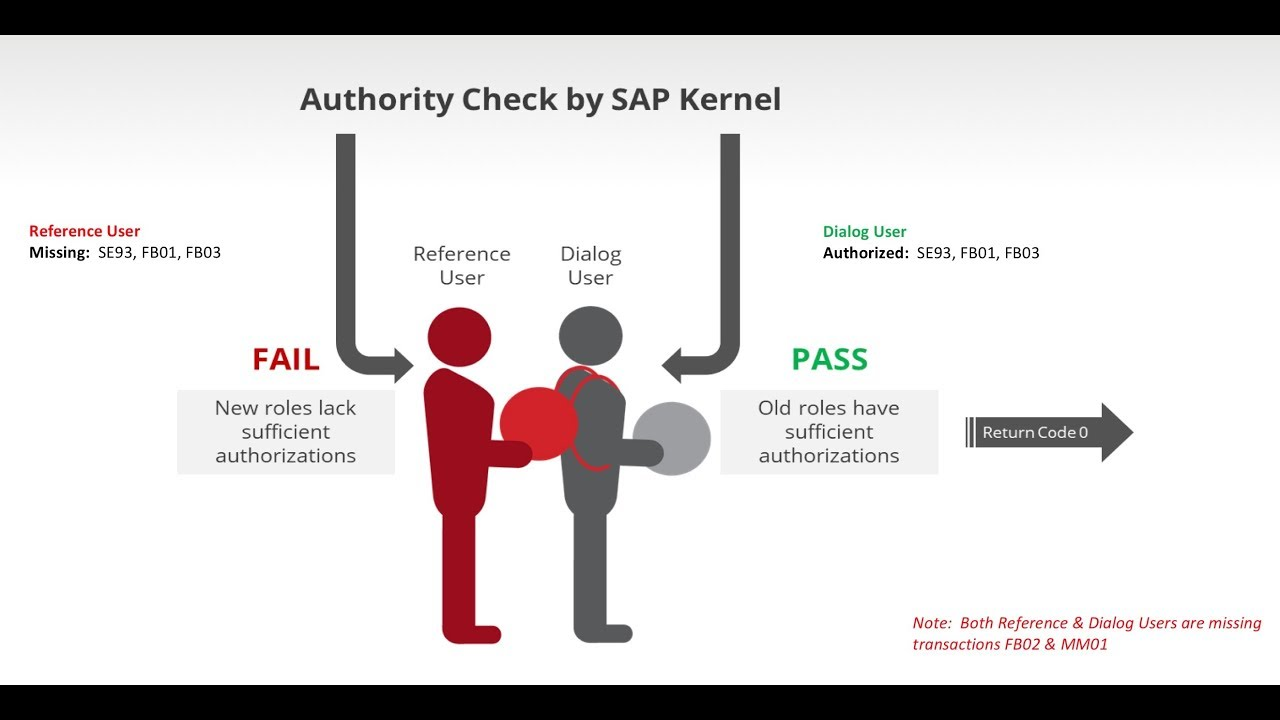 Demo - How to automate SAP role testing with the Xiting Authorizations  Management Suite XAMS