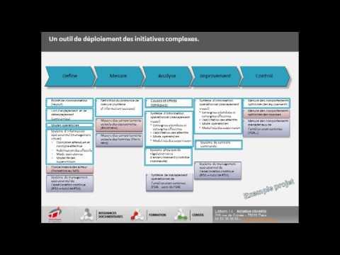 La performance énergétique industrielle, via les méthodes LEANERGY et 6 SIGMA