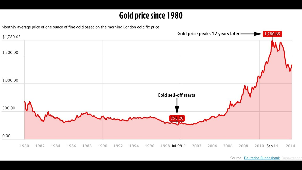gold price - photo #30