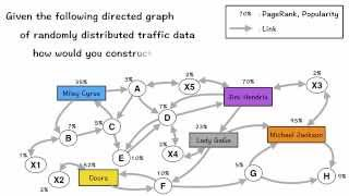 PageRank, Strongly Connected Components