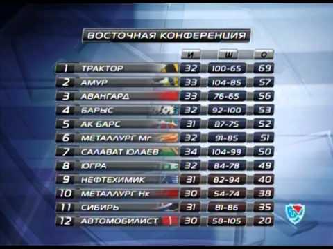 Новости хоккея на КХЛ ТВ от 12 декабря 2011 года