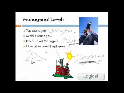 Principles of Management Introduction Chapter 1