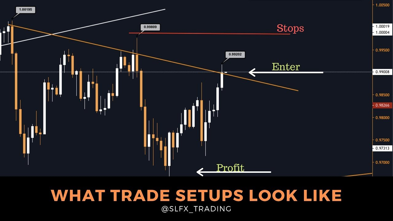How to Use the Weekly Time Frame in Forex Trading