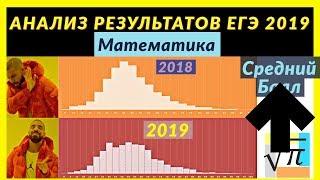 Итоги ЕГЭ 2019 по Математике