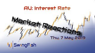 Australian Interest Rate - Reactions