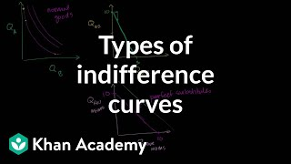 Types of indifference curves | Microeconomics | Khan Academy