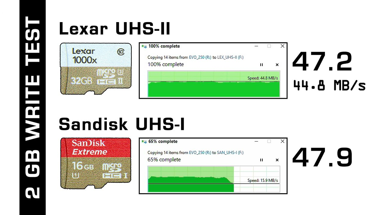 Sd Karte Geschwindigkeit Testen.Uhs Sd Cards Overview Speed Tests