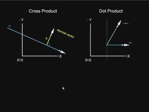Cross and dot product of vectors explained in 2 minutes