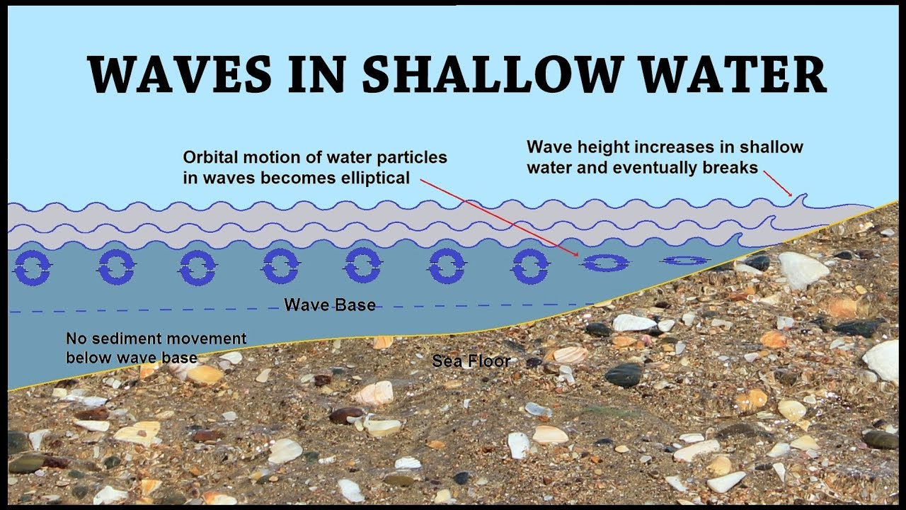 Waves And Longshore Drift  Coastal Processes Part 4 Of 6