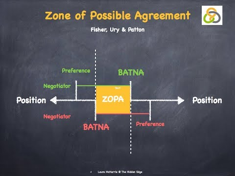 BATNA & ZOPA in Negotiations