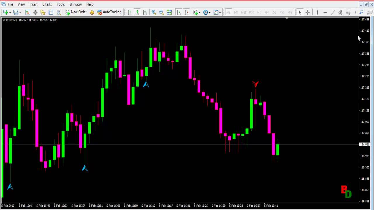 Binary options indicator strategy