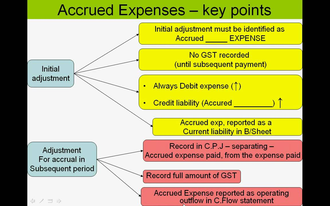 accrued payments are actually all the occasion in essay