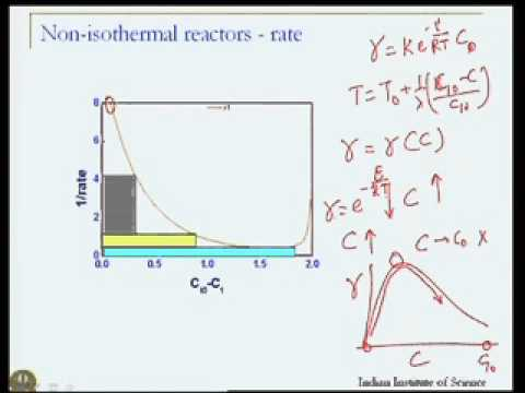 Mod-05 Lec-29 Nonisothermal Reactor operation