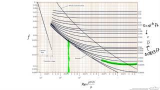 Pressure Drop in Pipe with Losses (Determine Pressure Drop)