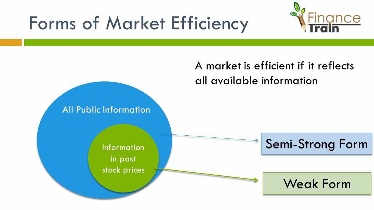 Market Efficiency - YouTube